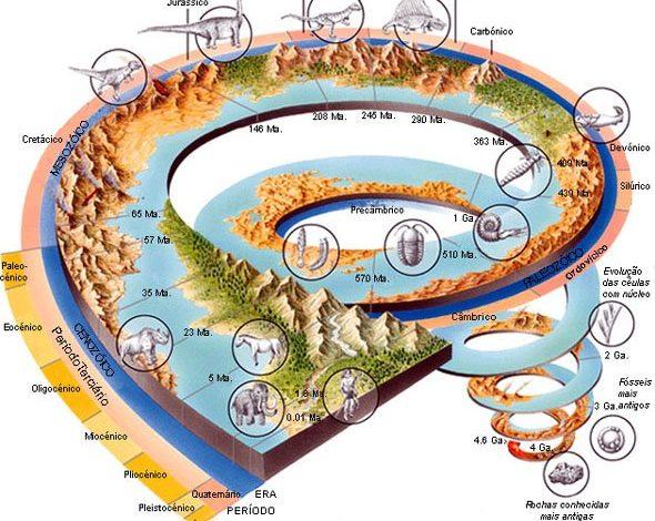 Escala tempo geologico